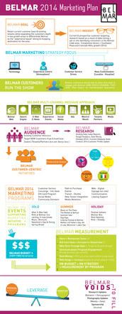 Belmar - Infographic